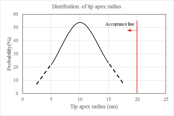 Distribution of tip apex radius